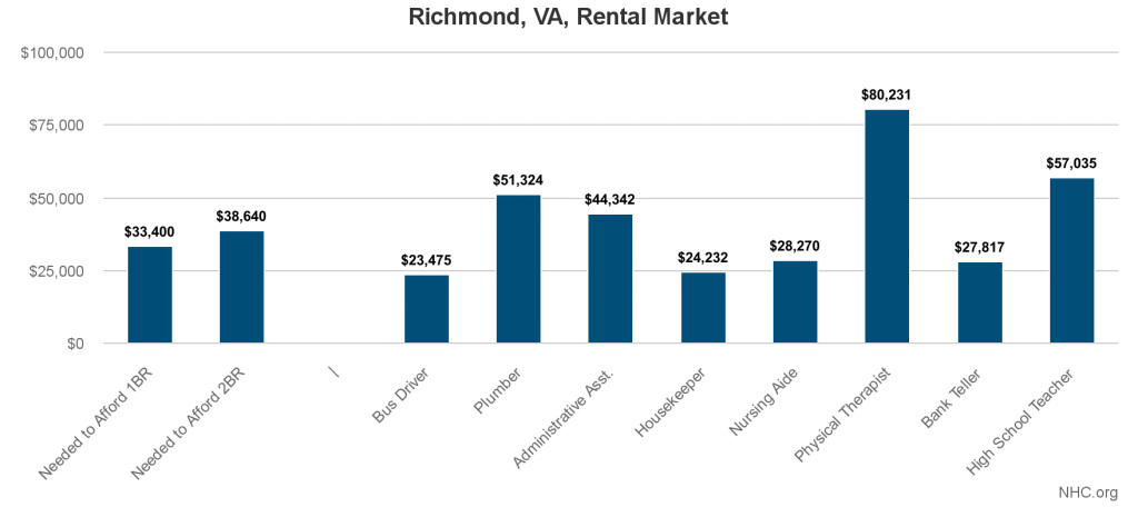 richmond-va-rental-market