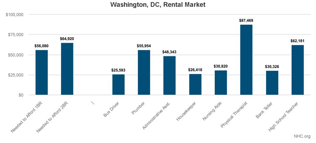 washington-dc-rental-market