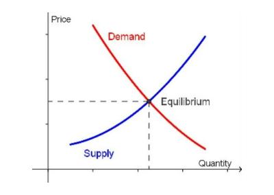 Can Housing Supply Meet Demand?
